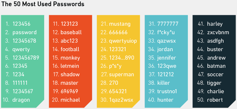 Top 50 Most Used Passwords