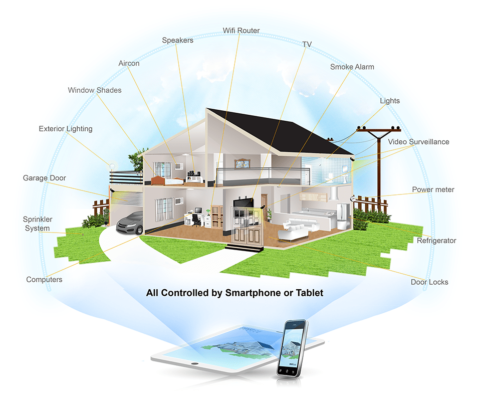 smart homes A smart home is a convenient home setup where appliances and devices can be  automatically controlled remotely from any internet-connected place in the.