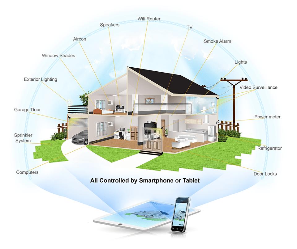 Smart Home Iot Philippines Inc 63 7621 6347 Iot