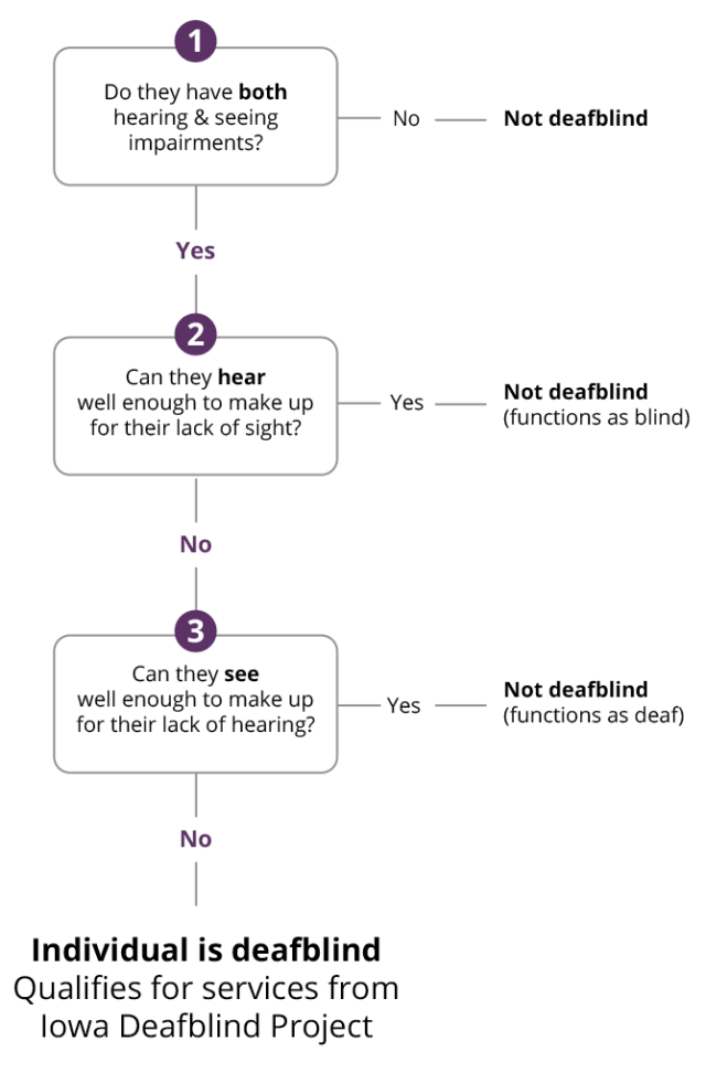 Diagram—How to tell if an individual is deafblind