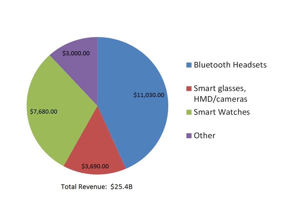 IoT Market Wearables. Source: Chipworks