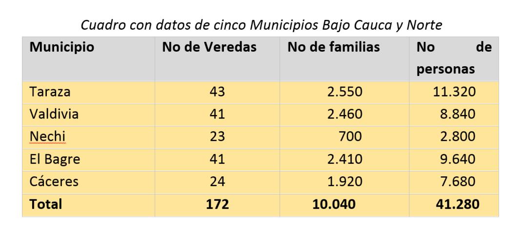 Fuente: Información de organizaciones de coquicultores entregada en la reunión del 22 de marzo en Valdivia.