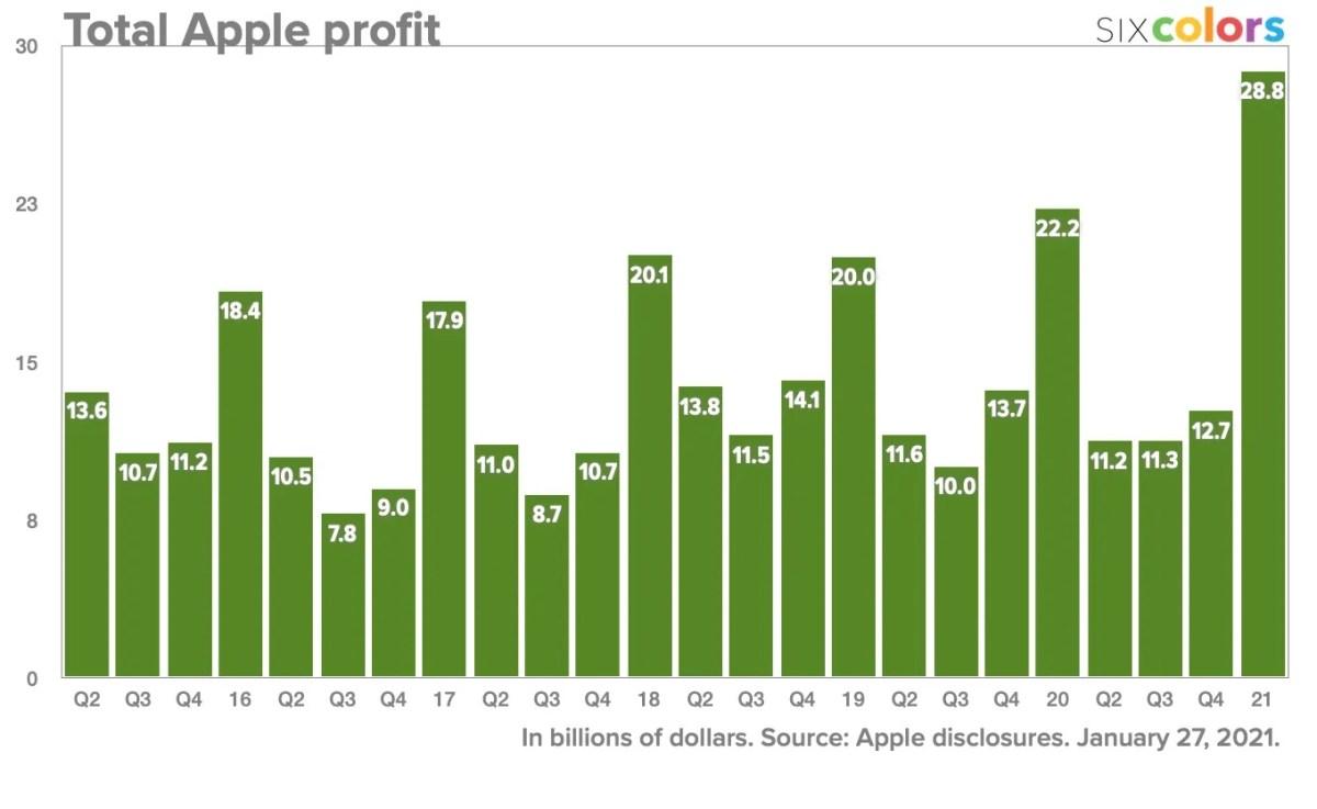 Apple 2020 Profits