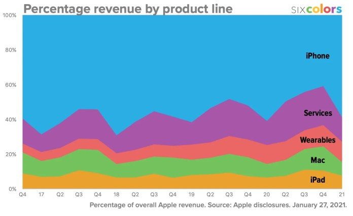 Revenue by Product, Apple 2020