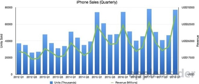 quarterly-iPhone-sales-graph