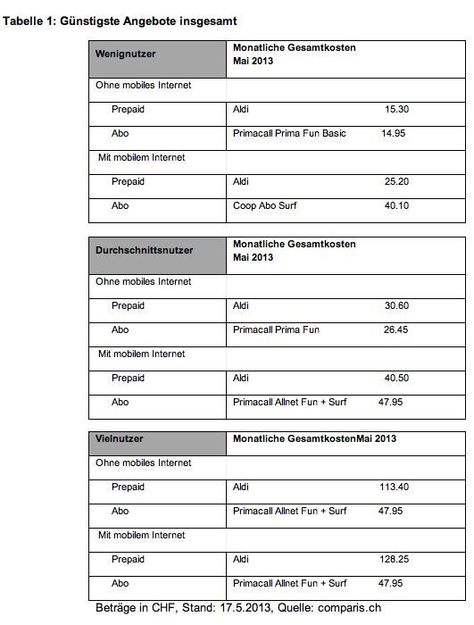 comparis-tabelle1