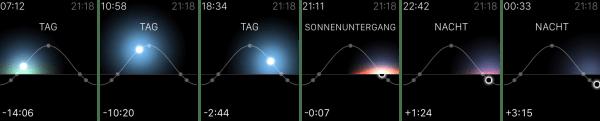 Zifferblatt-Solar