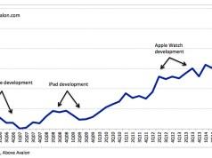 Apple Forschung und Entwicklung