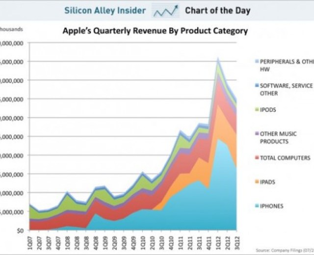 Apples Quartalsumsätze nach Produktgruppen (c) SAI