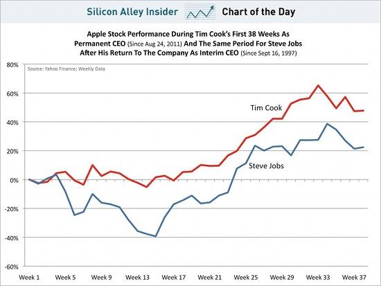 Aktienkurs in den ersten 37 Wochen eines Apple-CEOs