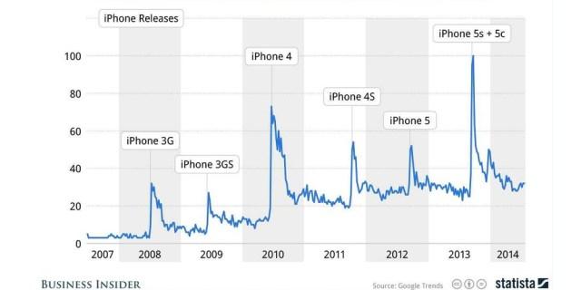 iphone slow google trends
