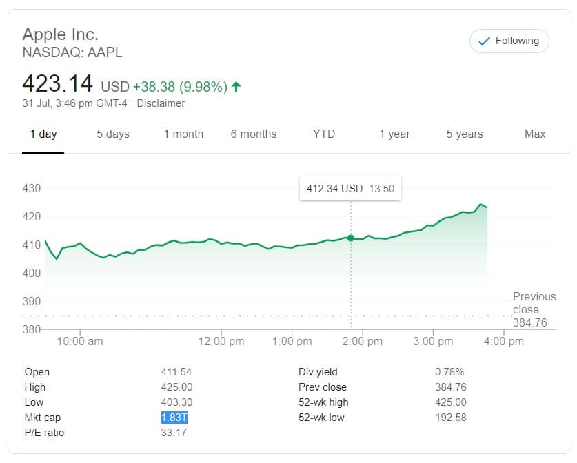 Apple Stock Price 01-08-2020 World's Most Valuable Company