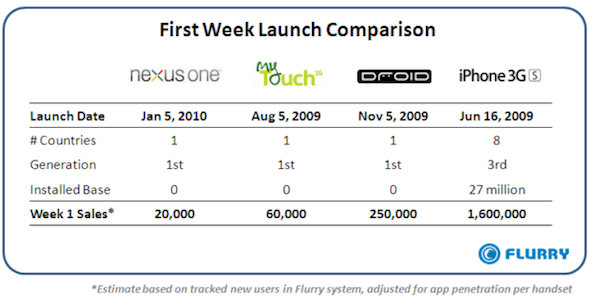 Google Nexus One First Week Sales