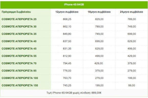 iPhone 4S 64GB Cosmote