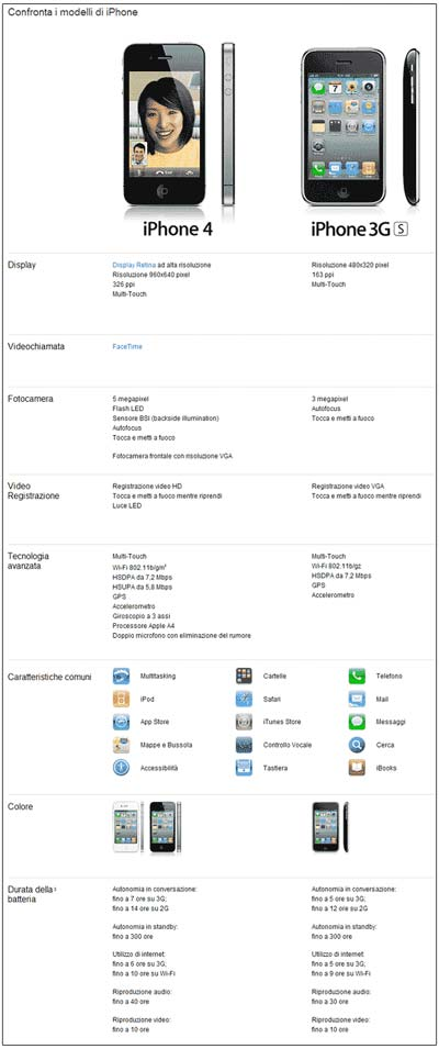 confronto iphone 4 iphone 3gs