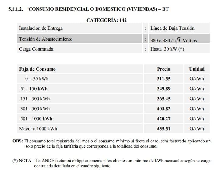 Tarifas vigentes para calculo de consumo de facturas de Ande
