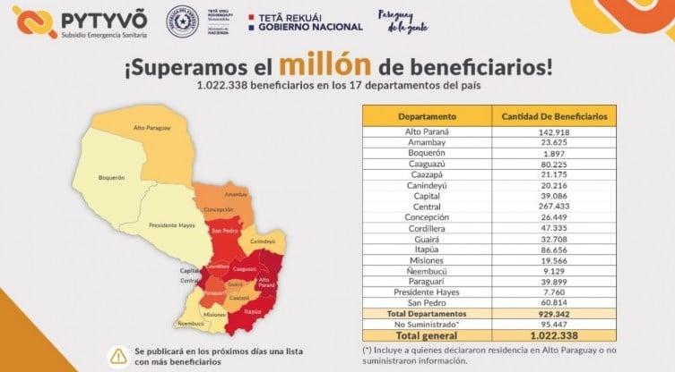 Subsidio Pytyvo llegó a más de un millón de beneficiarios