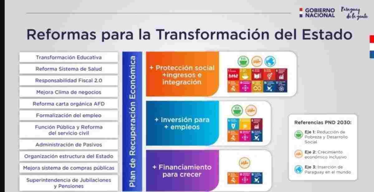 Plan de Reactivación Económica ñapua paraguay
