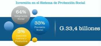 PGN 2021 Protección Social integrado