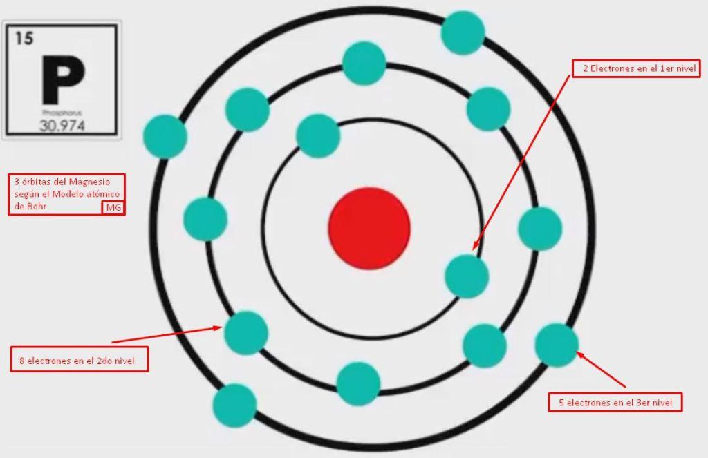 Átomo del Magnesio según el modelo atómico de Bohr
