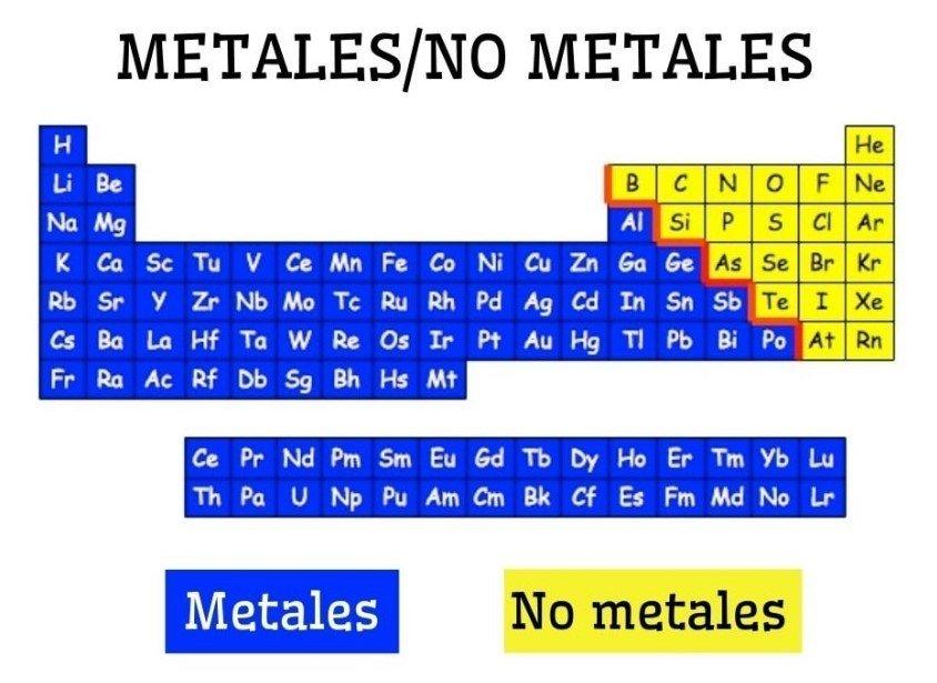 Átomos metales y no metales