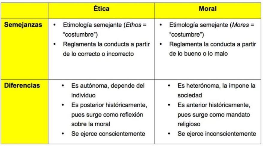 Cuadro comparativo Ética y moral semejanzas y diferencias
