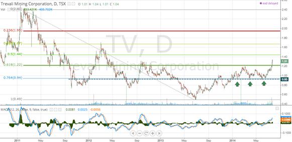 TV__1_31_▲_6_5__-_Trevali_-_TradingView
