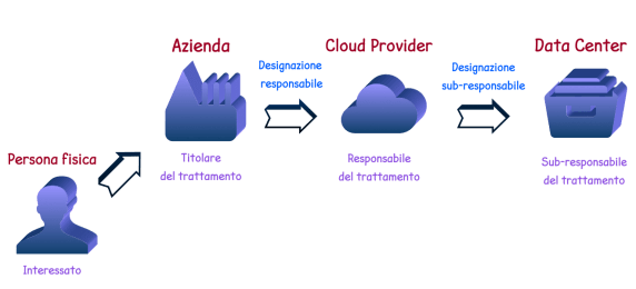 privacy in cloud computing schema