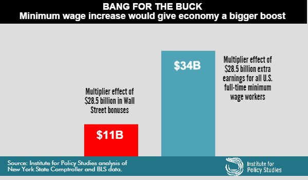 Chart: Minimum wage increase would give economy a bigger boost