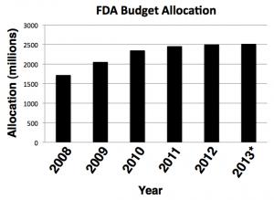 FDA budget graph
