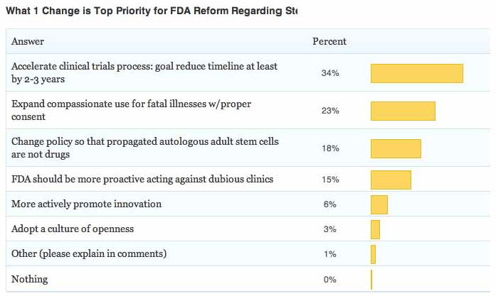 FDA poll stem cells