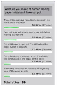 Cloning paper poll