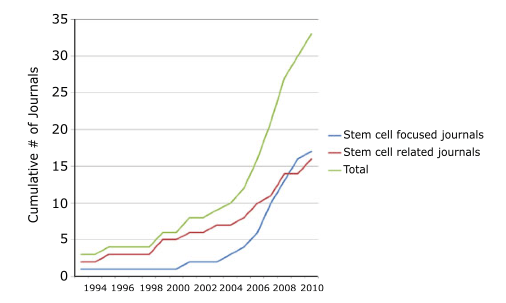 Stem Cell Journals
