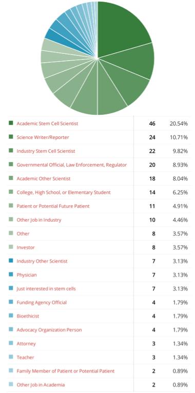 Blog Reader Poll