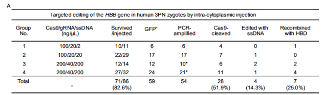 Liang, P. et al., group in China gene editing human embryos