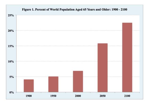 Population Aging: : Percent of World Population Aged 65 Years and Older: 1900-2100. Source: United Nations Population Division