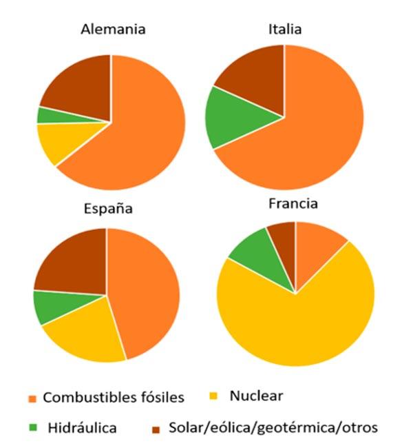 Mix energéticos de 2016 para Francia, Alemania, Italia y España.