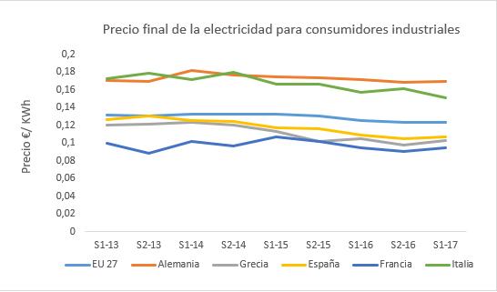 Precio final energía cliente industrial. Fuente elaboración propia datos EUROSTAT