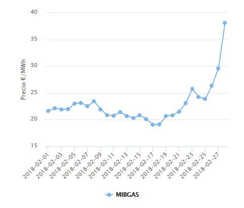Evolución MIBGAS febrero 2018