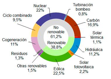 Generación eléctrica mes febrero 2018