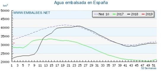 Agua embalsada en España en 2018
