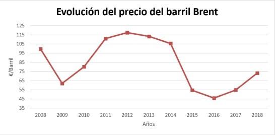 Comparativa anual del precio del barril Brent