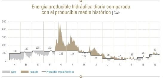 Energía producible hidráulica en 2018