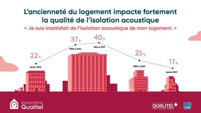 L'ancienneté du logement impacte l'isolation acoustique