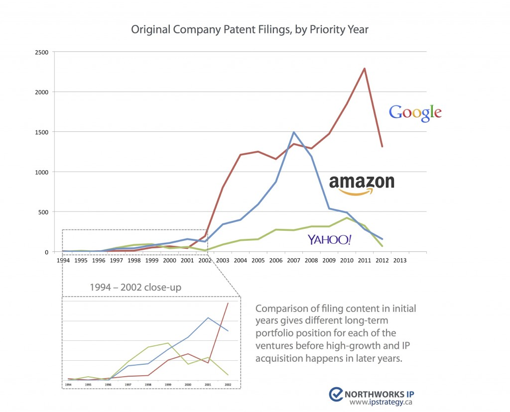 Organic patent filings by priority year.