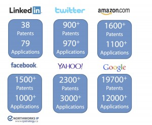 Patent Holdings for key Tech companies