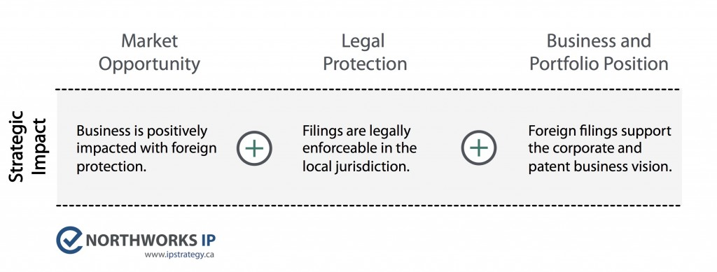 Foreign Filing Patent Essentials