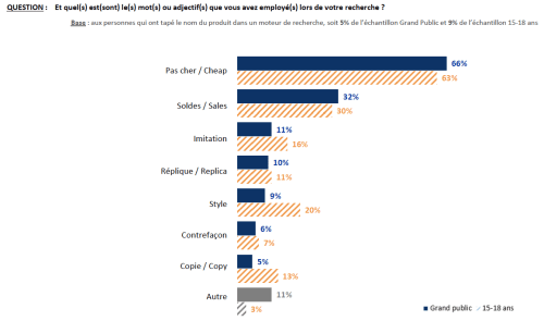 IPSOS study for UNIFAB 2019, lexical field of counterfeiting, p. 24