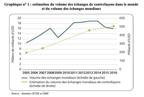Cour des comptes, La lutte contre les contrefaçons, Février 2020, p. 19