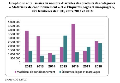 Cour des comptes, La lutte contre les contrefaçons, Février 2020, p. 25.